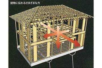 家にかかる力を解析し最適な基礎設計。